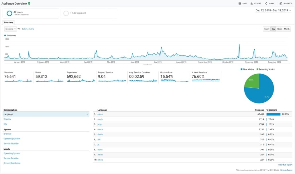 Creating a Better Website Experience for your Visitors with Google Analytics Data & Powerful Website Strategies Monthly Add-On Package